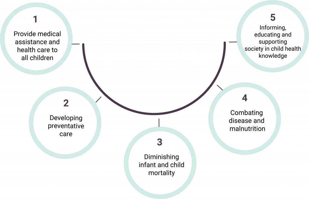 Five mint circles encircling five goals of NCD Child, with text inside each circle, attached to a dark purple curved line.
