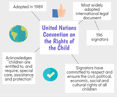 United Nations Convention on children have the right to health