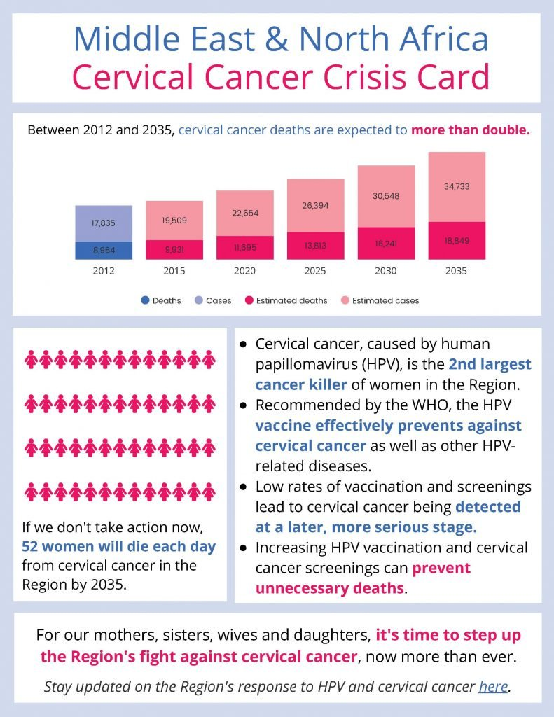 cervical cancer deaths are expected to more than double between 2012 and 2035